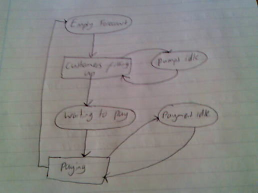 activity cycle diagram example